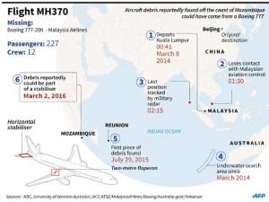 ACA World Aussie Cargo Alliance MH370 theory map